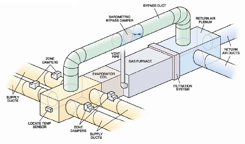 Ventilation Systems Ducting : Oak park furnace ac residential